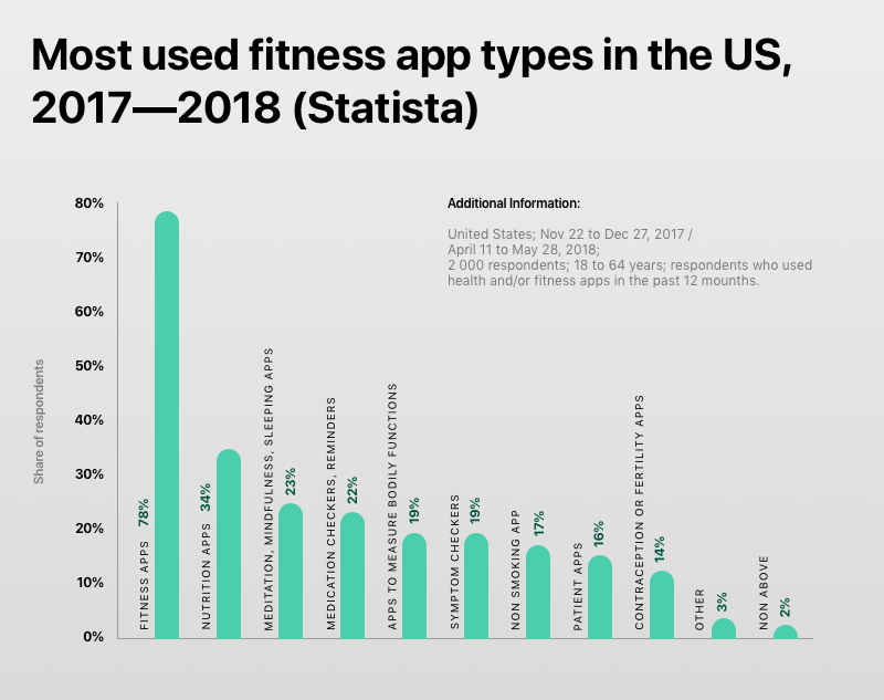 Most used fitness app types in the US, 2017—2018 (Statista)
