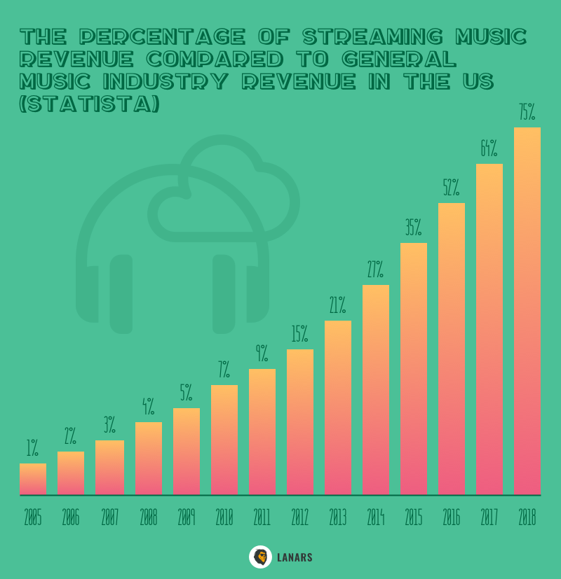 The percentage of streaming music revenue compared to general music industry revenue in the US (Statista)