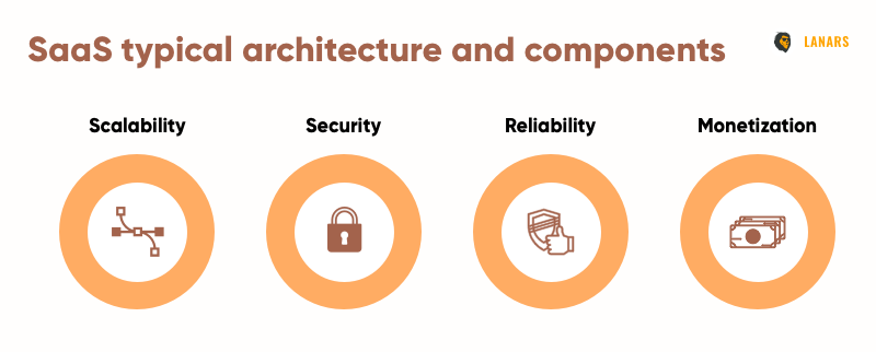 SaaS typical architecture and components