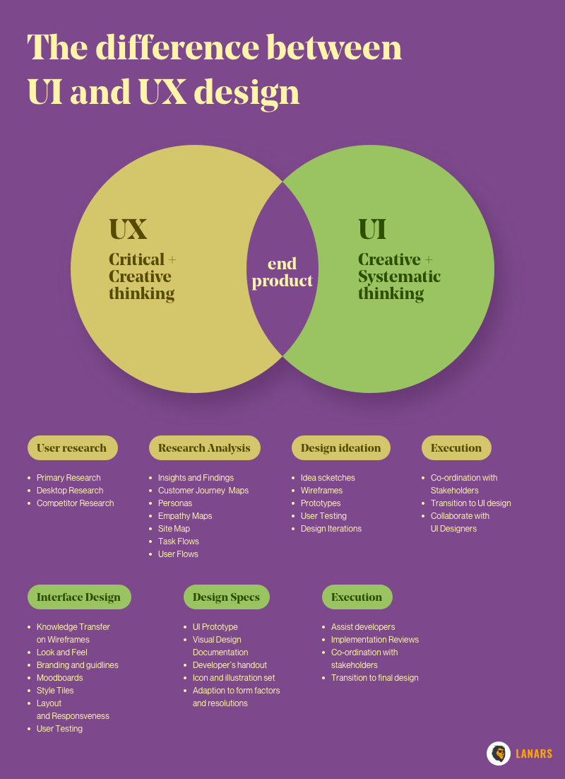 The difference between UI and UX design