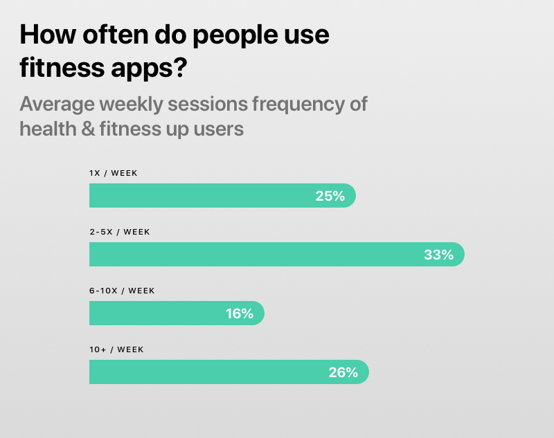 How often people use fitness apps