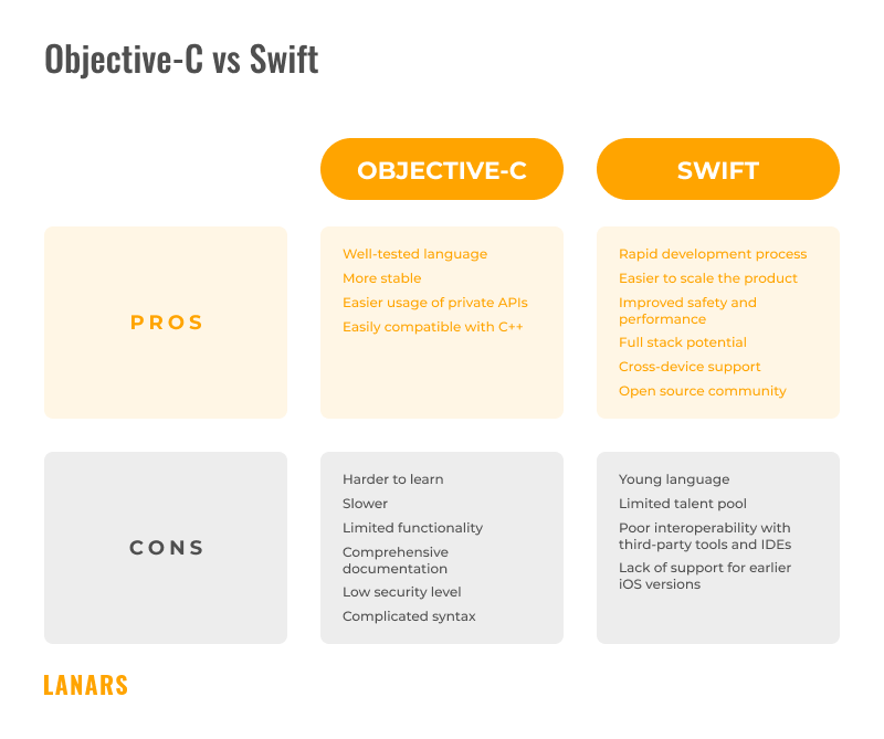 Objective-C and Swift