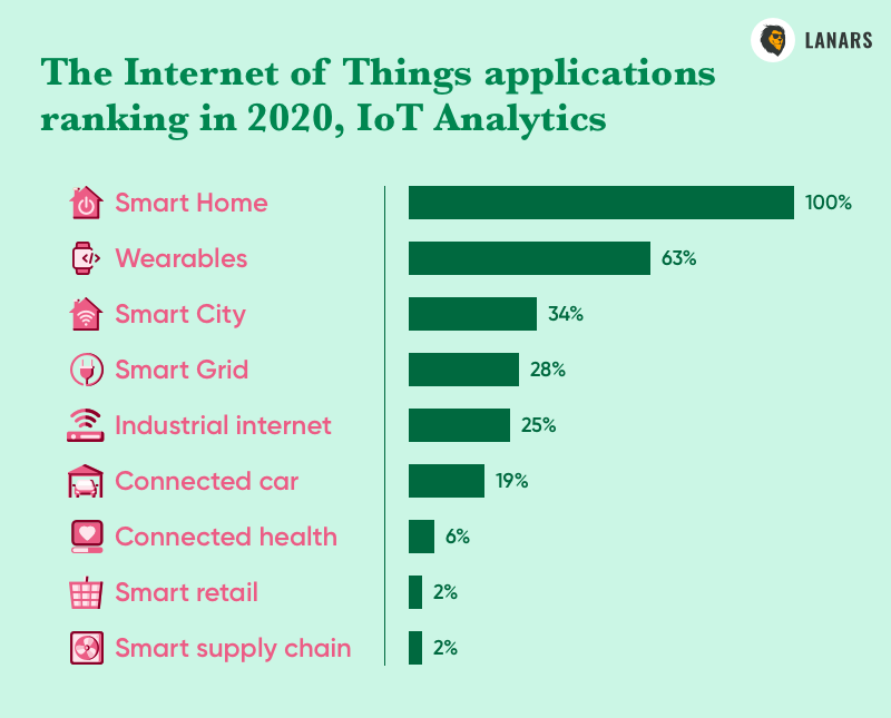 The Internet of Things applications ranking in 2020, IoT Analytics