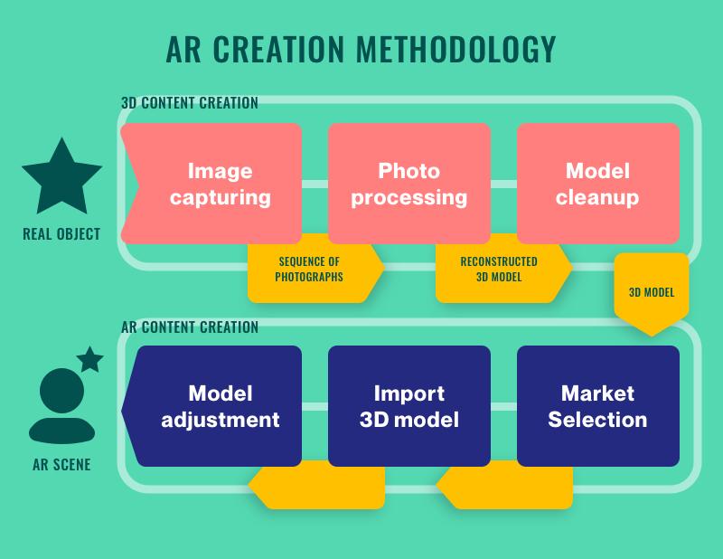 AR creation methodology
