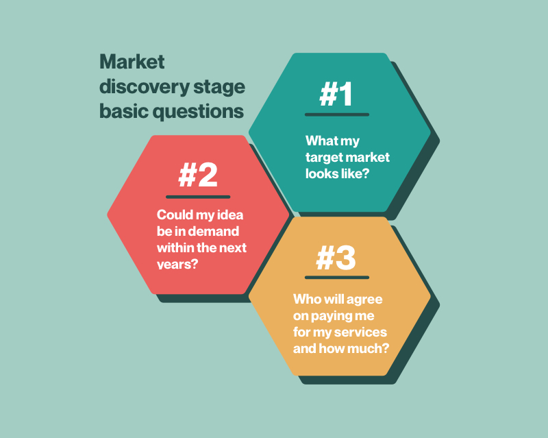 Market discovery stage basic questions