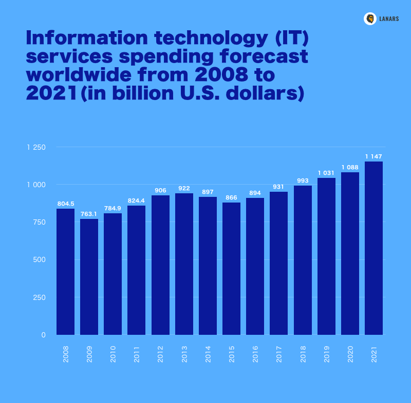 Information technology (IT) services spending forecast worldwide from 2008 to 2021(in billion U.S. dollars), Statista