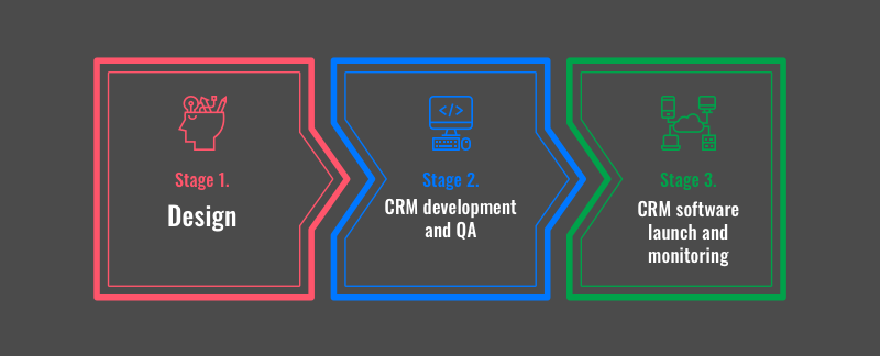 Create CRM step-by-step