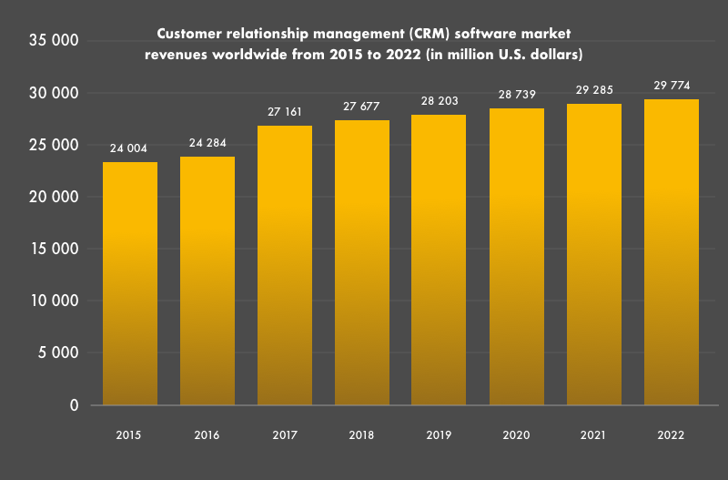 CRM software market revenues