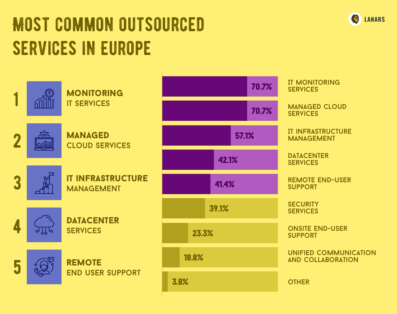Most common outsourced services in Europe