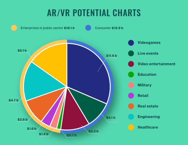 AR / VR potential chart