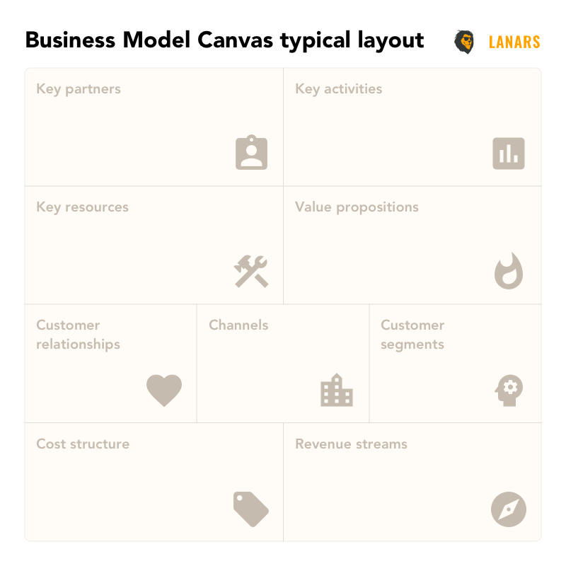 Business Model Canvas typical layout