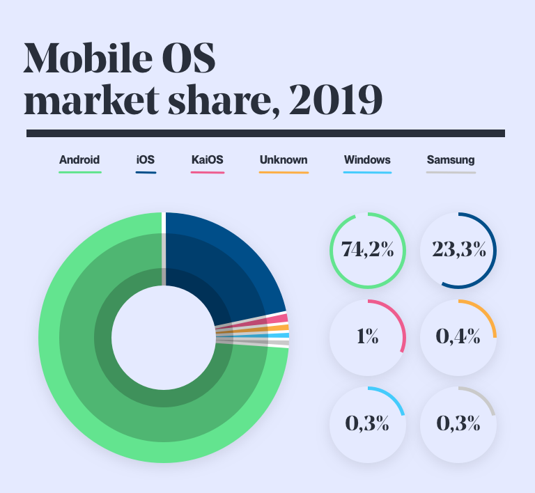 Mobile OS market share, 2019