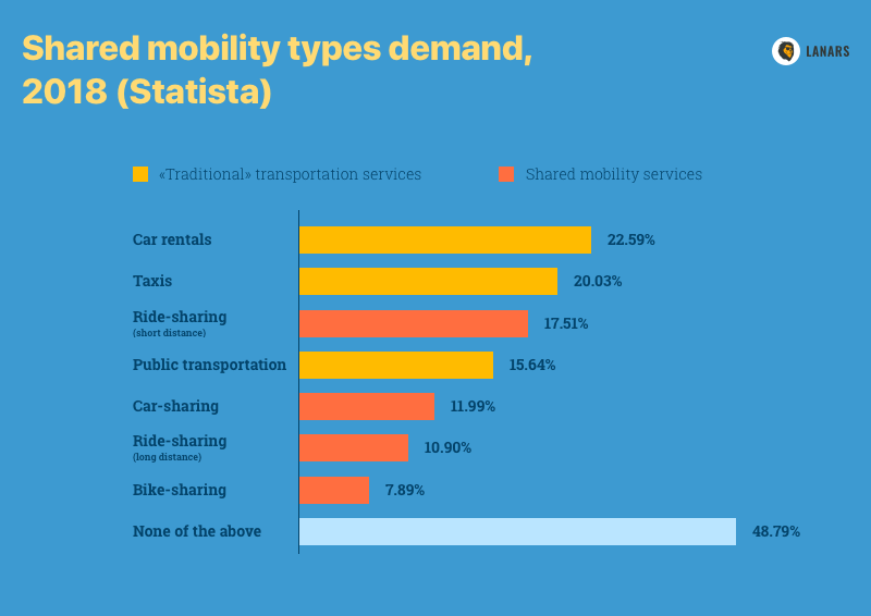 Shared mobility types demand, 2018 (Statista)